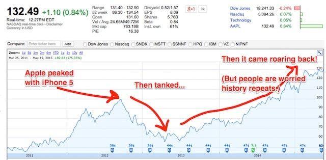 снижение курса акций Apple