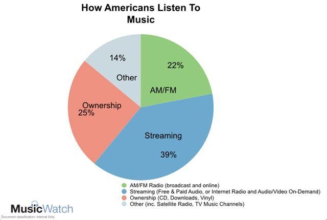 Apple Music, Spotify, Google Play Music