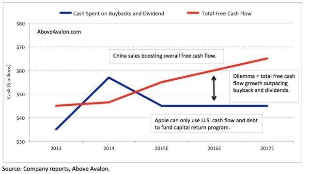 Apple, акции