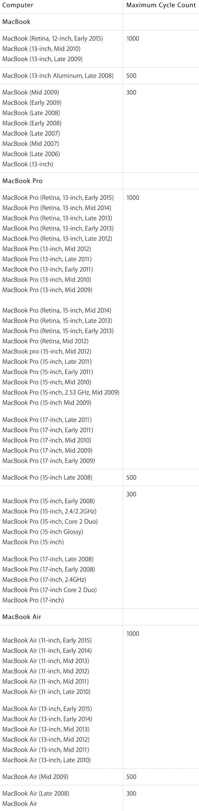 количество циклов перезарядки аккумулятора Macbook