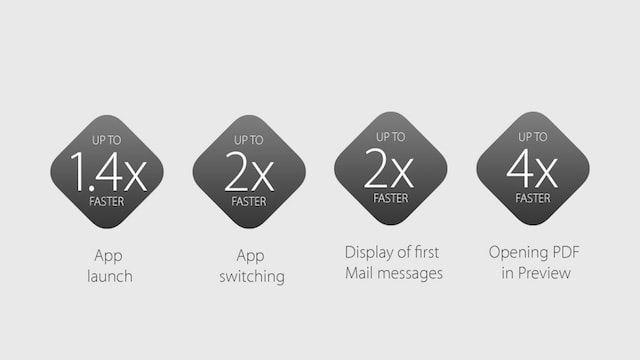 производительность OS X El Capitano