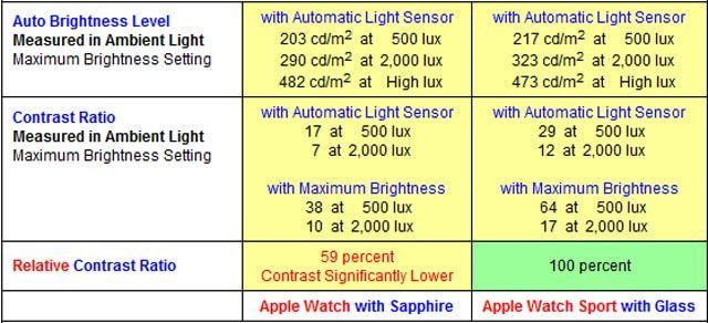 Сапфировый экран, Ion-X glass