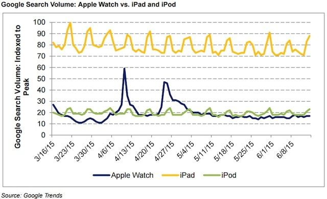 Заинтересованность в Apple Watch
