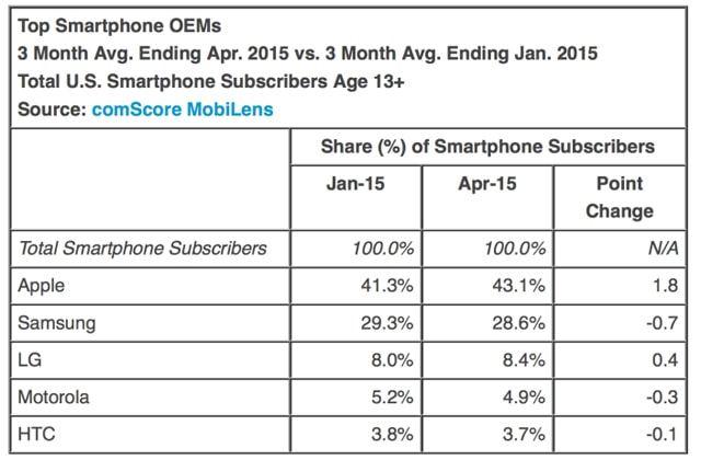 iOS, Android, Windows Phone
