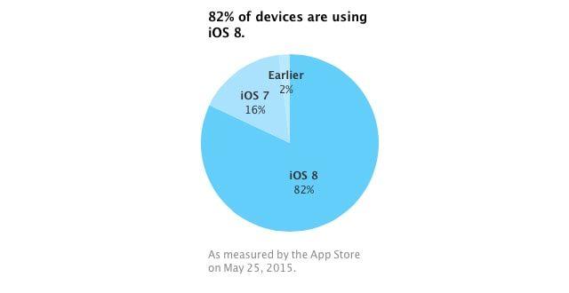 iOS, распространение