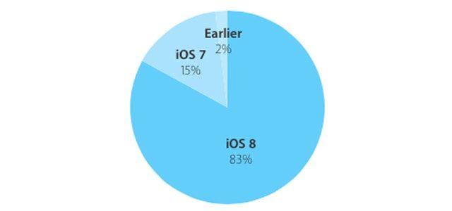 iOS 8, динамика
