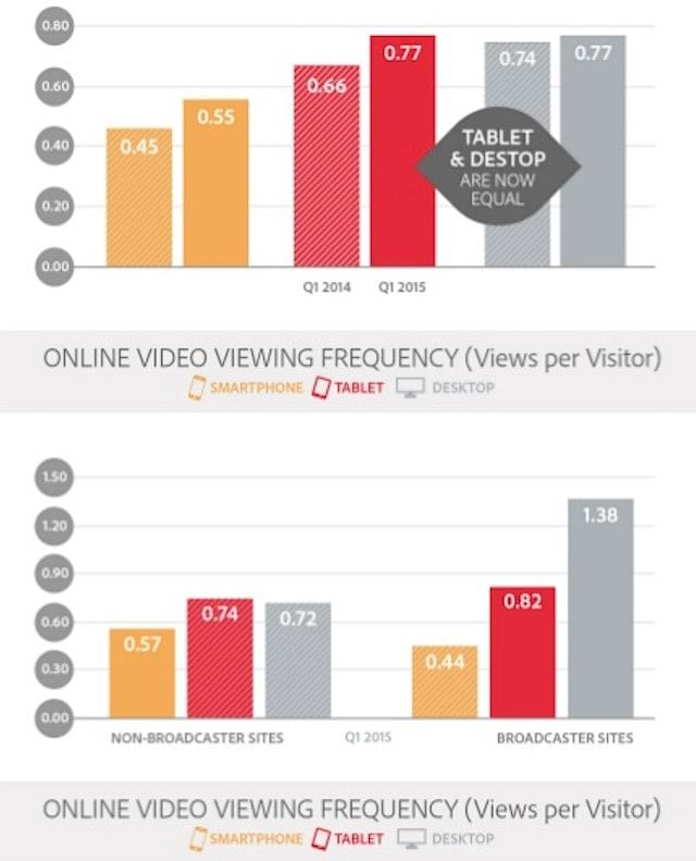 iOS доминирует на рынке онлайн-видео