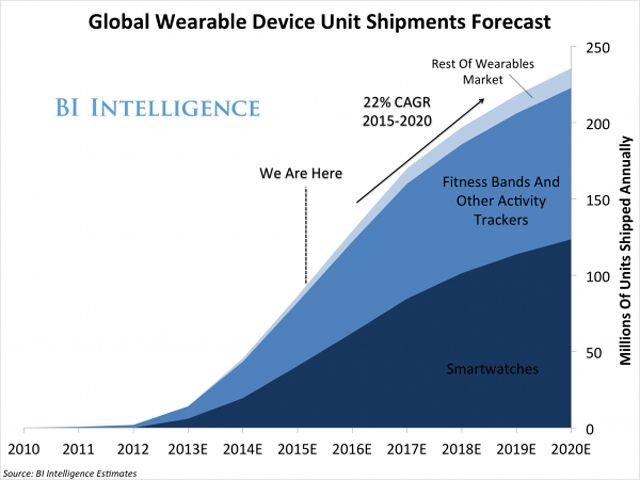 Apple Watch, премиальный сегмент рынка
