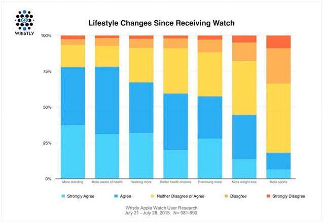 Apple Watch, здоровый образ жизни