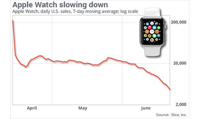 Apple Watch, прогнозы по продажам