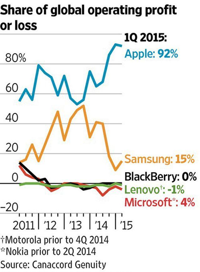 Apple, iPhone, прибыль