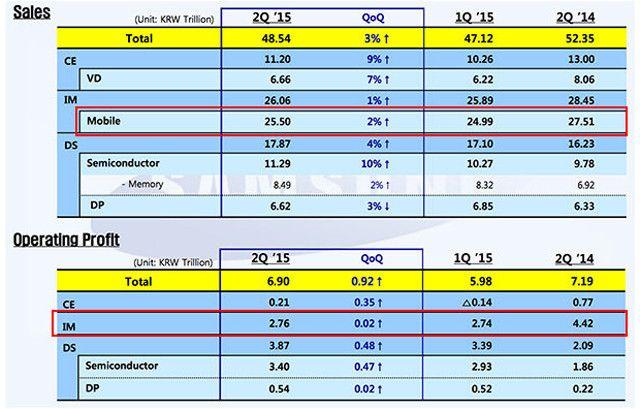 Samsung, отчет II квартал 2015