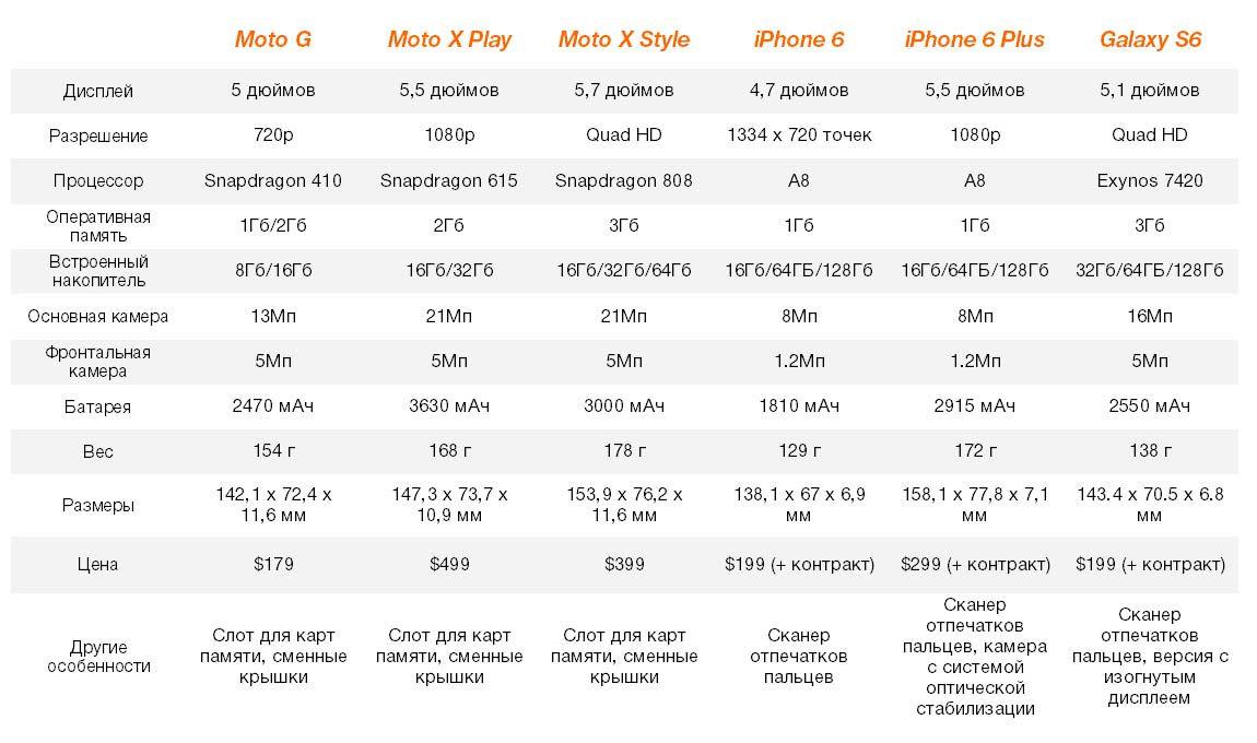 iPhone, Samsung, Motorola, смартфоны