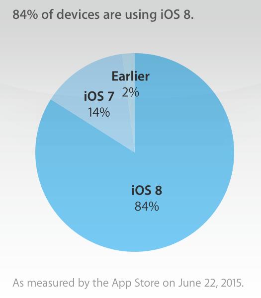 iOS 8.4, статистика