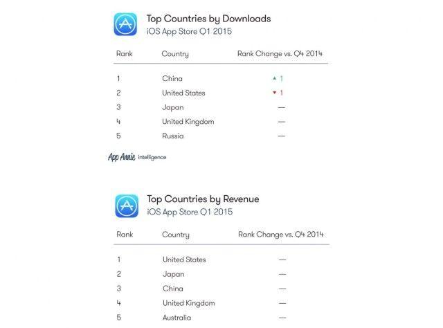 Загрузка iOS-приложений, Китай