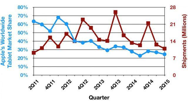iPad, стастика, падение спроса