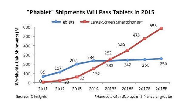 Статистика продаж фаблетов и планшетов