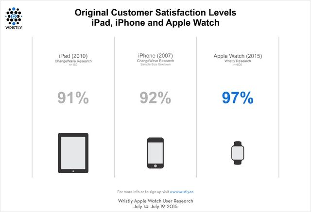 График удовлетворенности пользователей смарт-часами Apple Watch