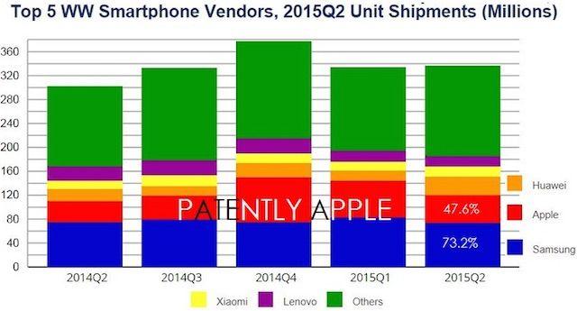 ведущие производители смартфонов