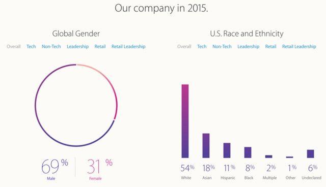 Apple, гендерное разнообразие