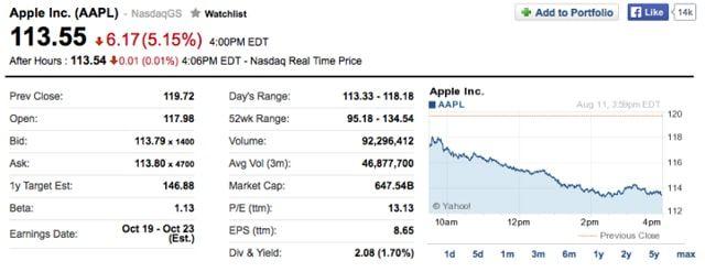 акции Apple прросели, Китай