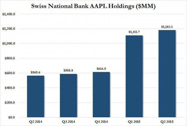 ЦБ Швейцарии, Apple