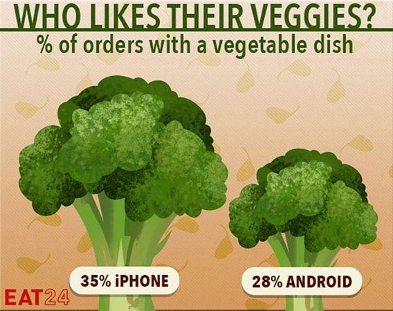 iOS, Android, здоровое питание