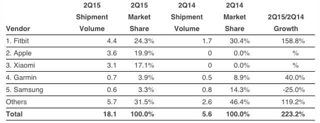 Fitbit, Apple Watch, статистика