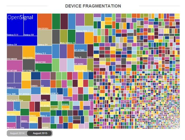 Android, фрагментация