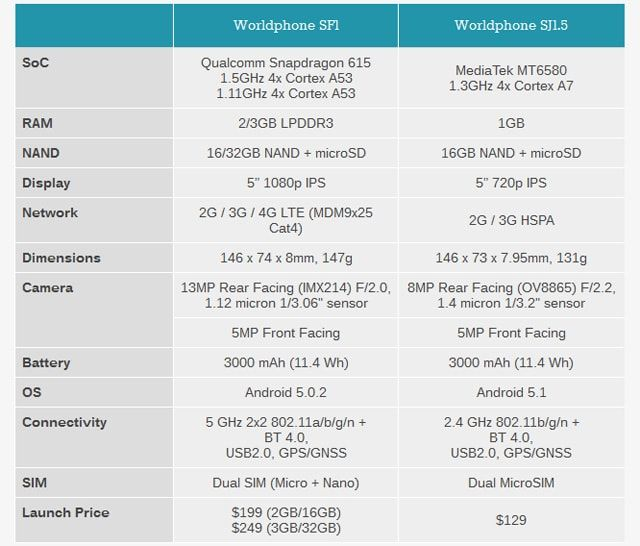 Obi Worldphone SF1 и SJ1.5, Джон Скалли