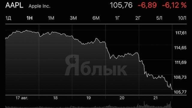 Акции Apple упали в цене