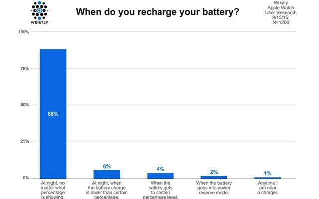 Apple Watch, батарея