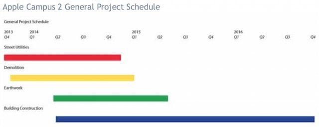 график строительства Apple Campus 2