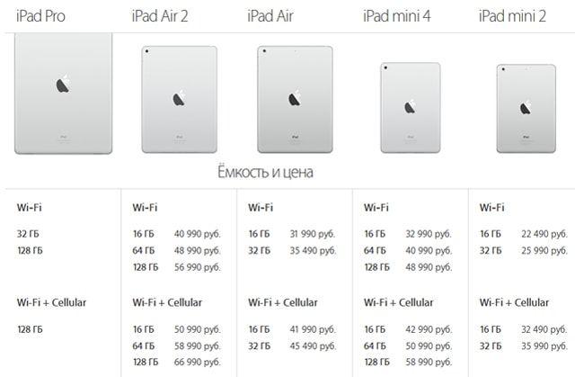 iPad mini 4. обзор