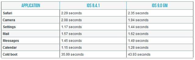 iPhone 4s, iOS 9