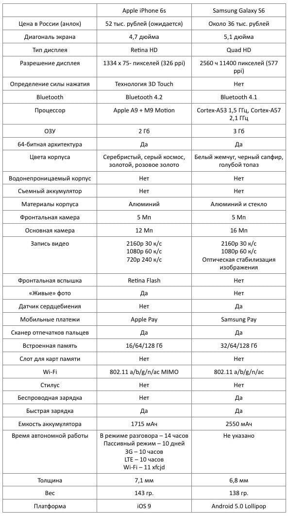 Сравнение характеристик iPhone 6s и Samsung s6