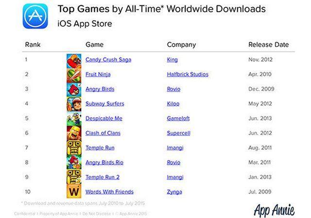 Лучшие игры на основании количества загрузок во всем мире