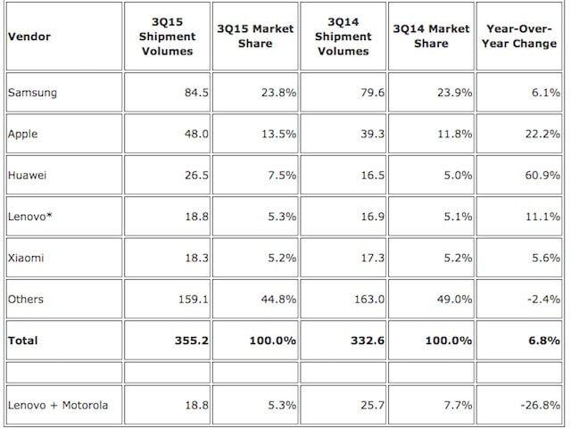 Продажи смартфонов в 201 5 году