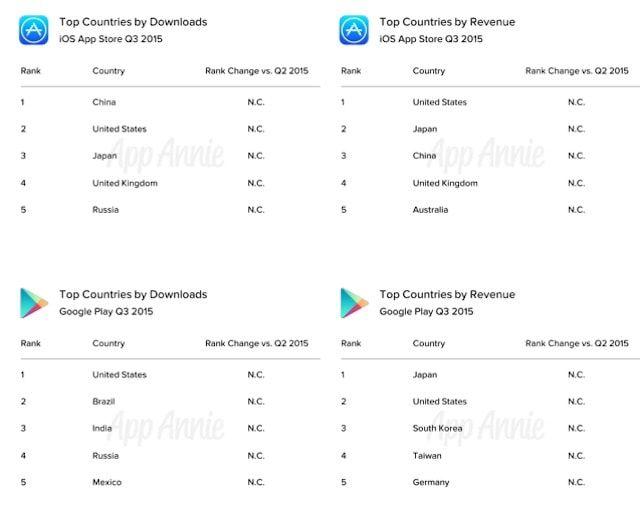 статистика App Store