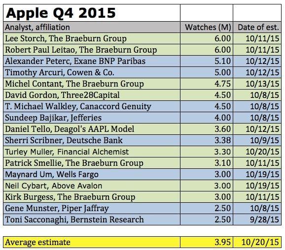apple watch q4