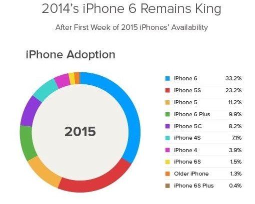 распространение iPhone 6s в сравнении с iPhone 6