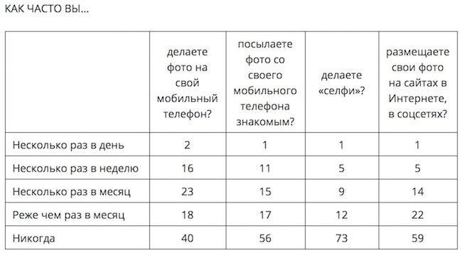 селфи статистика
