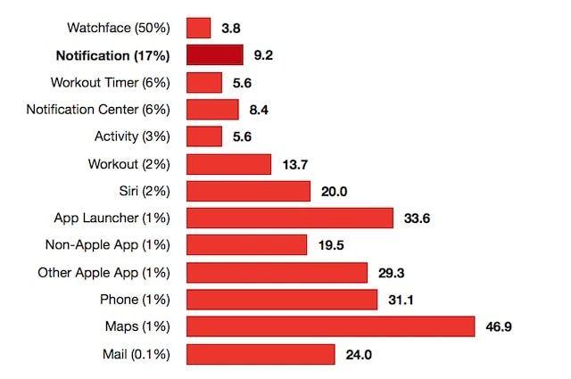 Как часто пользователи используют Apple Watch в течение дня