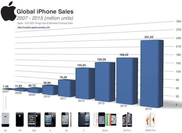 Статистика по росту продаж iPhone в 2007-2015 гг.