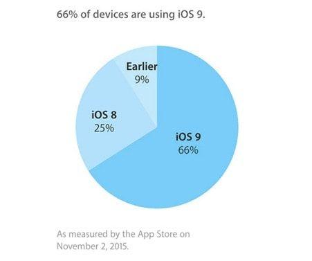 распространение iOS 9