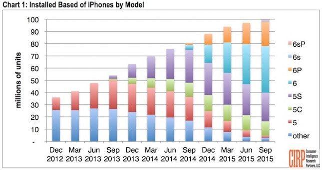 Сколько iPhone в США