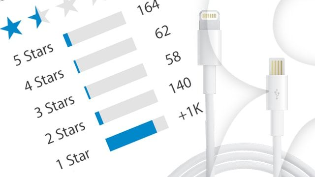 продукты Apple с худшим рейтингом в Apple Store
