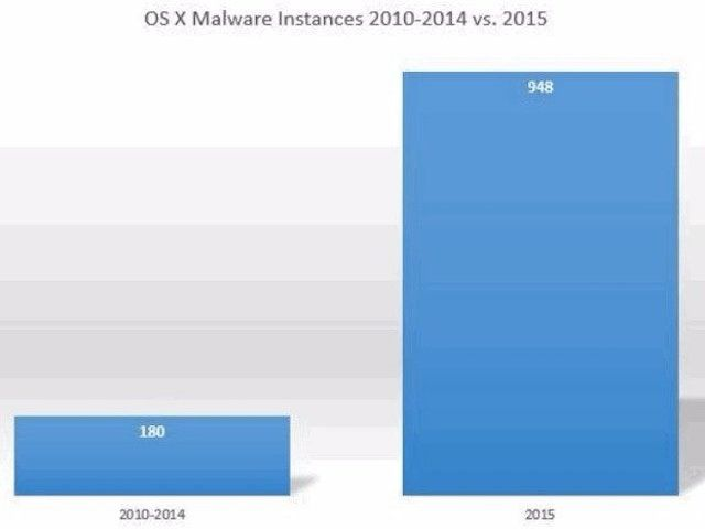 Количество вирусов для Mac