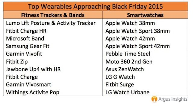 smart watch top products