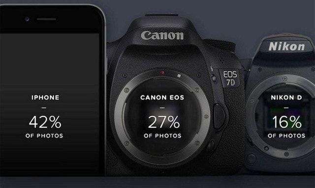 Камера iPhone - самая популярная у фотографов